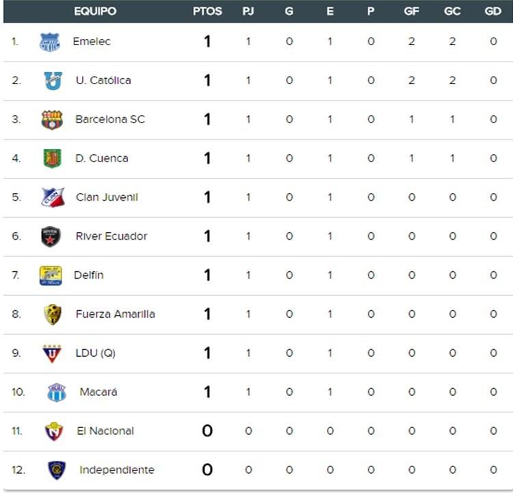 Tabla de posiciones del fútbol ecuatoriano – 1ra fecha