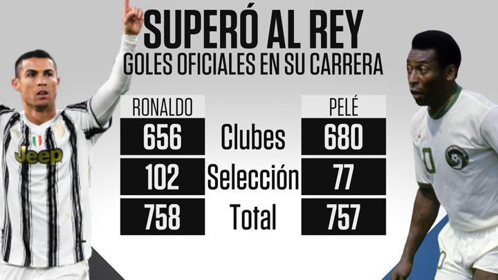 Cristiano Ronaldo anotó un doblete y supera el récord de goles de Pelé en partidos oficiales.
